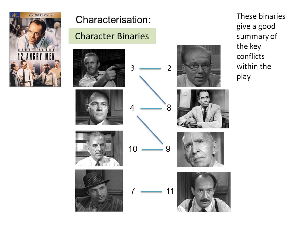 Characterisation: Character Binaries These binaries give a good summary of the key conflicts within the play