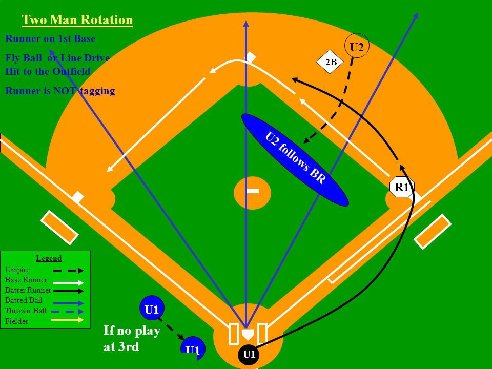 Legend Umpire Base Runner Batter Runner Batted Ball Thrown Ball Fielder Little League Baseball ®, Incorporated U1 If no play at 3rd U1 Two Man Rotation R1 U2 follows BR Runner on 1st Base Fly Ball or Line Drive Hit to the Outfield Runner is NOT tagging 2B U2