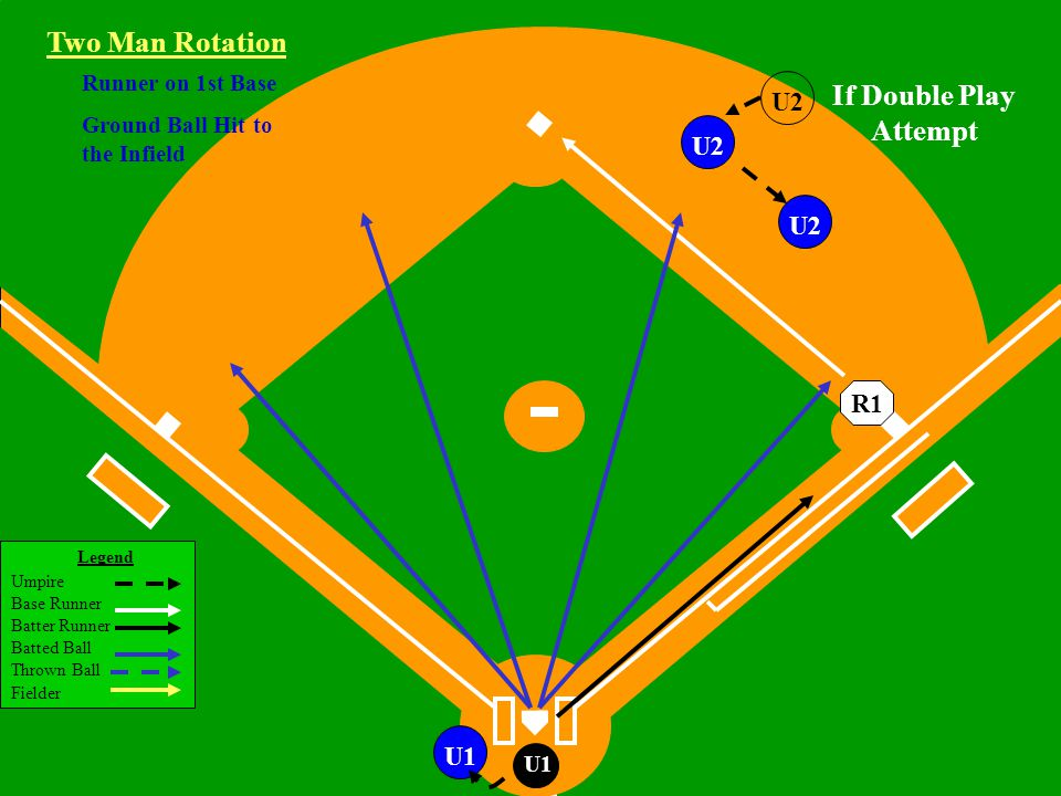 Legend Umpire Base Runner Batter Runner Batted Ball Thrown Ball Fielder Little League Baseball ®, Incorporated U1 U2 If Double Play Attempt Runner on 1st Base Ground Ball Hit to the Infield U1 Two Man Rotation R1 U2