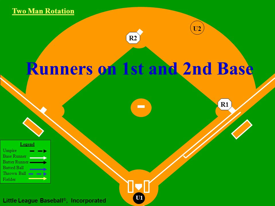 Legend Umpire Base Runner Batter Runner Batted Ball Thrown Ball Fielder Little League Baseball ®, Incorporated U1 Runners on 1st and 2nd Base R2R1 Two Man Rotation U2