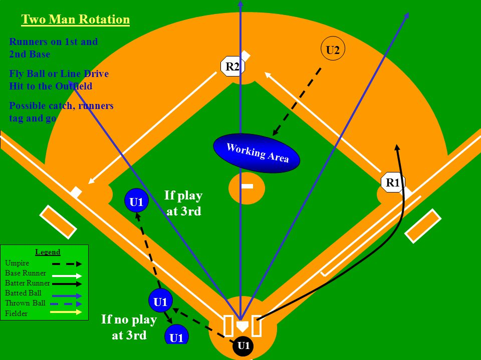 Legend Umpire Base Runner Batter Runner Batted Ball Thrown Ball Fielder Little League Baseball ®, Incorporated U1 If no play at 3rd U1 Two Man Rotation R1R2 Working Area Runners on 1st and 2nd Base Fly Ball or Line Drive Hit to the Outfield Possible catch, runners tag and go U1 If play at 3rd U2