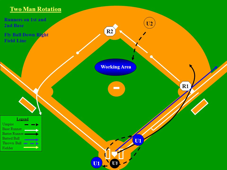 Legend Umpire Base Runner Batter Runner Batted Ball Thrown Ball Fielder Little League Baseball ®, Incorporated U1 Working Area Runners on 1st and 2nd Base Fly Ball Down Right Field Line U1 Two Man Rotation R2R1 U1U2