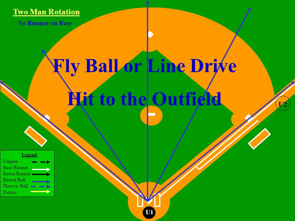Legend Umpire Base Runner Batter Runner Batted Ball Thrown Ball Fielder Little League Baseball ®, Incorporated U1 No Runner on Base Fly Ball or Line Drive Hit to the Outfield Two Man Rotation U2