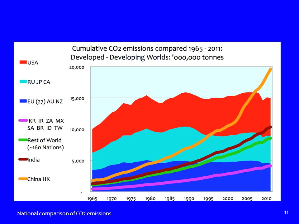 National comparison of CO2 emissions 11