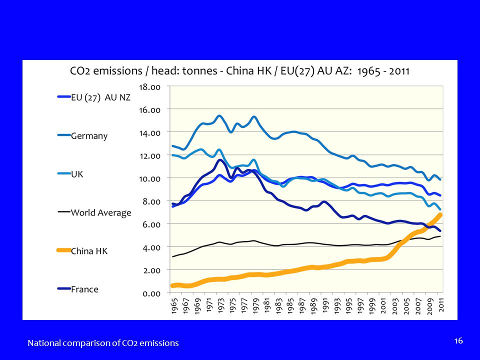 National comparison of CO2 emissions 16
