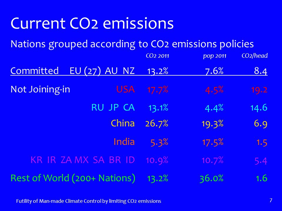 Nations grouped according to CO2 emissions policies CO2 2011 pop 2011CO2/head Committed EU (27) AU NZ13.2%7.6%8.4 Not Joining-in USA17.7%4.5%19.2 RU JP CA13.1%4.4%14.6 China26.7%19.3%6.9 India5.3%17.5%1.5 KR IR ZA MX SA BR ID10.9%10.7%5.4 Rest of World (200+ Nations)13.2%36.0%1.6 Futility of Man-made Climate Control by limiting CO2 emissions 7 Current CO2 emissions