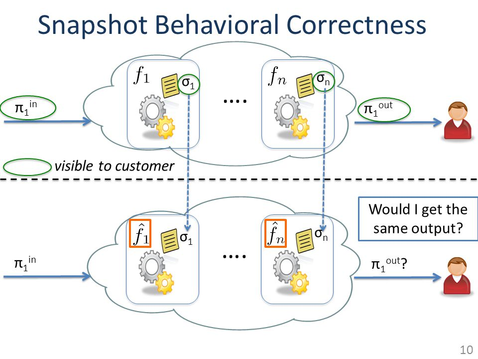 Snapshot Behavioral Correctness …. σ1σ1 σnσn π 1 in π 1 out visible to customer …. σ1σ1 σnσn π 1 in Would I get the same output? π 1 out ? 10