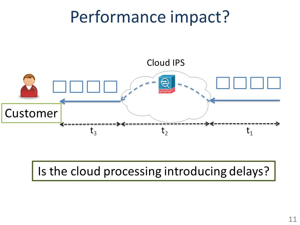 Performance impact? 11 Is the cloud processing introducing delays? 11 Cloud IPS t1t1 t2t2 t3t3 Customer