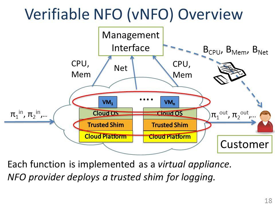 Verifiable NFO (vNFO) Overview Management Interface B CPU, B Mem, B Net Customer CPU, Mem Net CPU, Mem π 1 in, π 2 in, … π 1 out, π 2 out,...