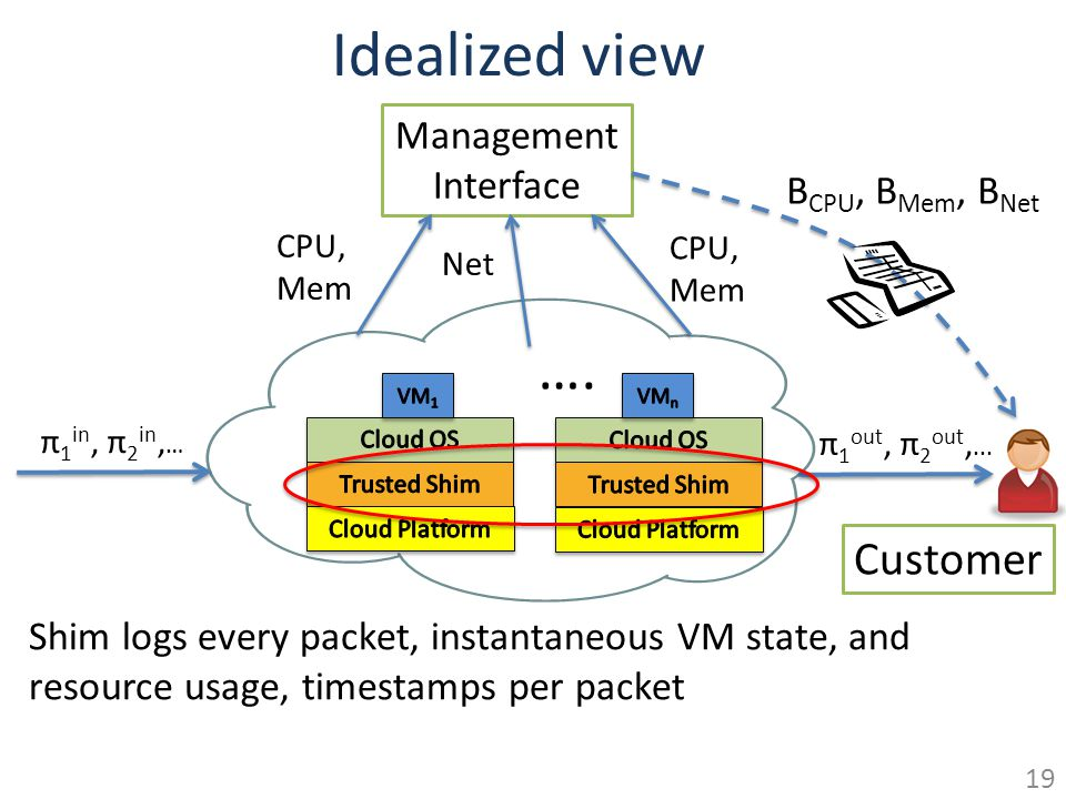 Idealized view Management Interface B CPU, B Mem, B Net Customer CPU, Mem Net CPU, Mem π 1 in, π 2 in, … π 1 out, π 2 out,... …. Shim logs every packe