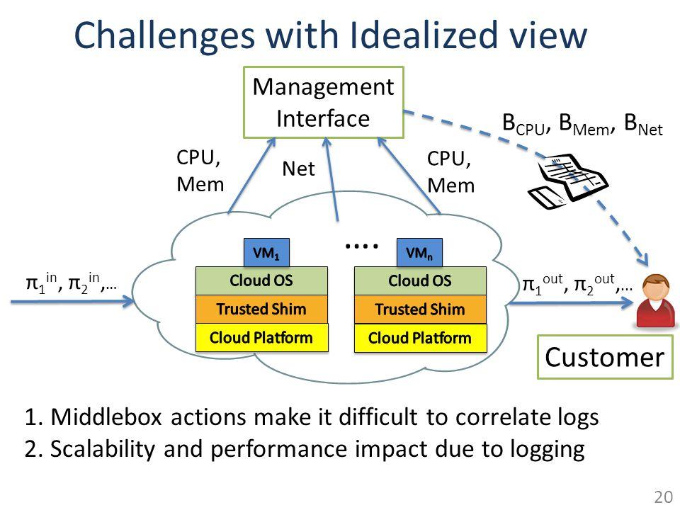 Challenges with Idealized view Management Interface B CPU, B Mem, B Net Customer CPU, Mem Net CPU, Mem π 1 in, π 2 in, … π 1 out, π 2 out,...
