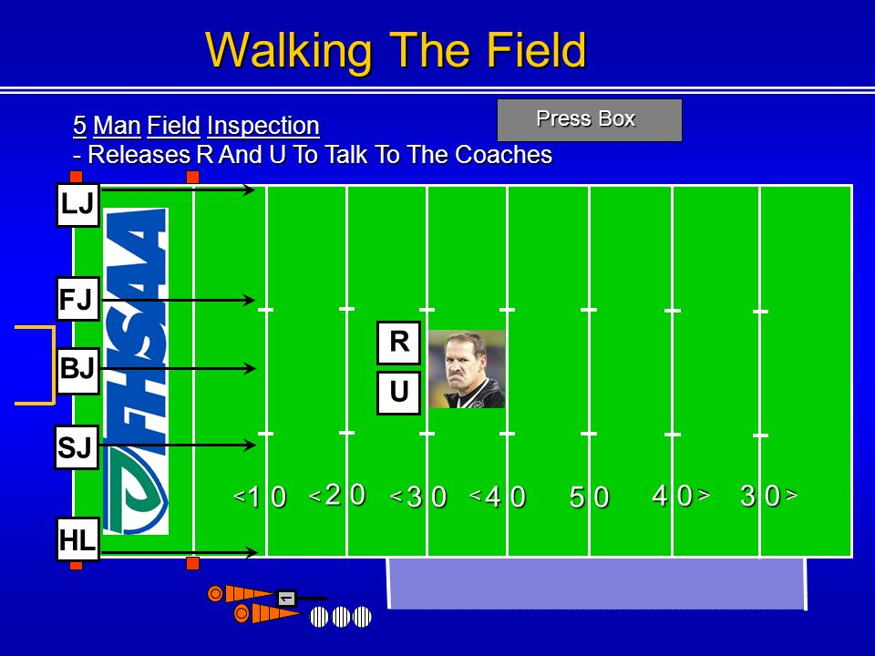 5 Man Field Inspection - Releases R And U To Talk To The Coaches Press Box <<< < < 1 Walking The Field U R 3 0 < FJ SJ HL LJ BJ