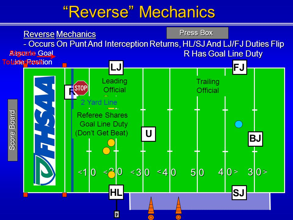 Press Box <<< < < Score Board Reverse Mechanics 3 0 < FJ SJ 4 HL U BJ R Trailing Official Leading Official LJ Assume Goal Line Position Reverse Mechanics - Occurs On Punt And Interception Returns, HL/SJ And LJ/FJ Duties Flip R Has Goal Line Duty R Has Goal Line Duty 2 Yard Line Signals Touchdown Referee Shares Goal Line Duty (Dont Get Beat)