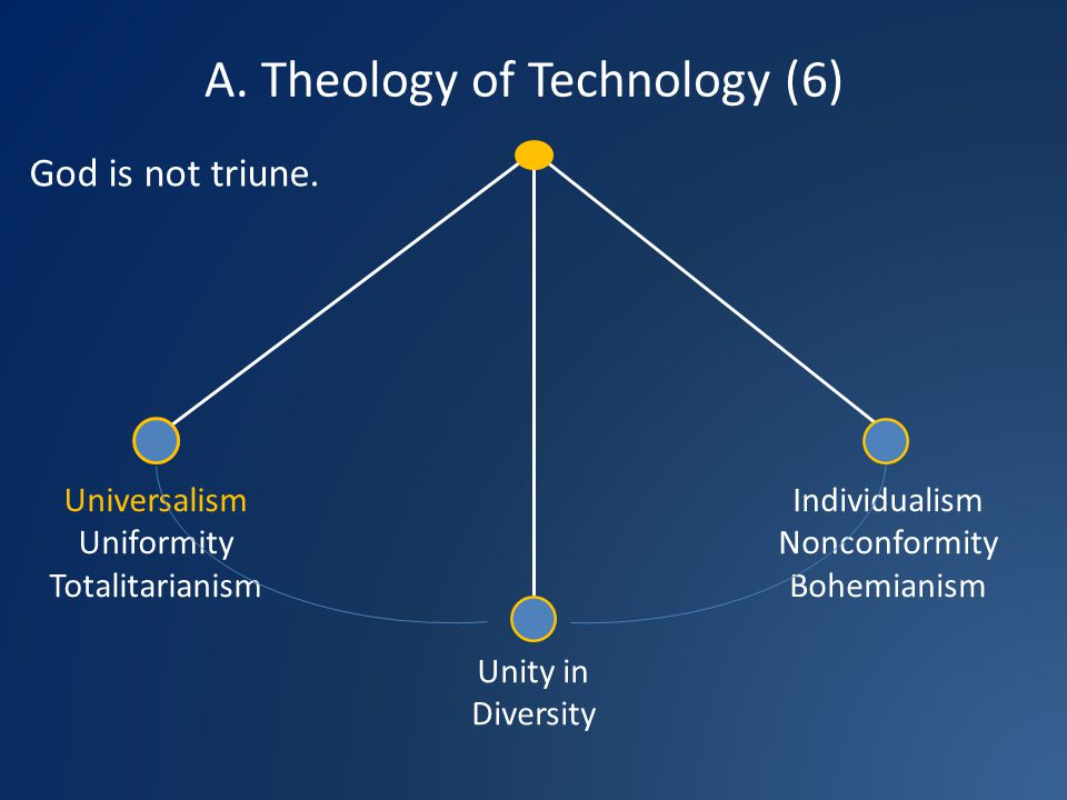 A. Theology of Technology (6) Universalism Uniformity Totalitarianism Unity in Diversity Individualism Nonconformity Bohemianism God is not triune.