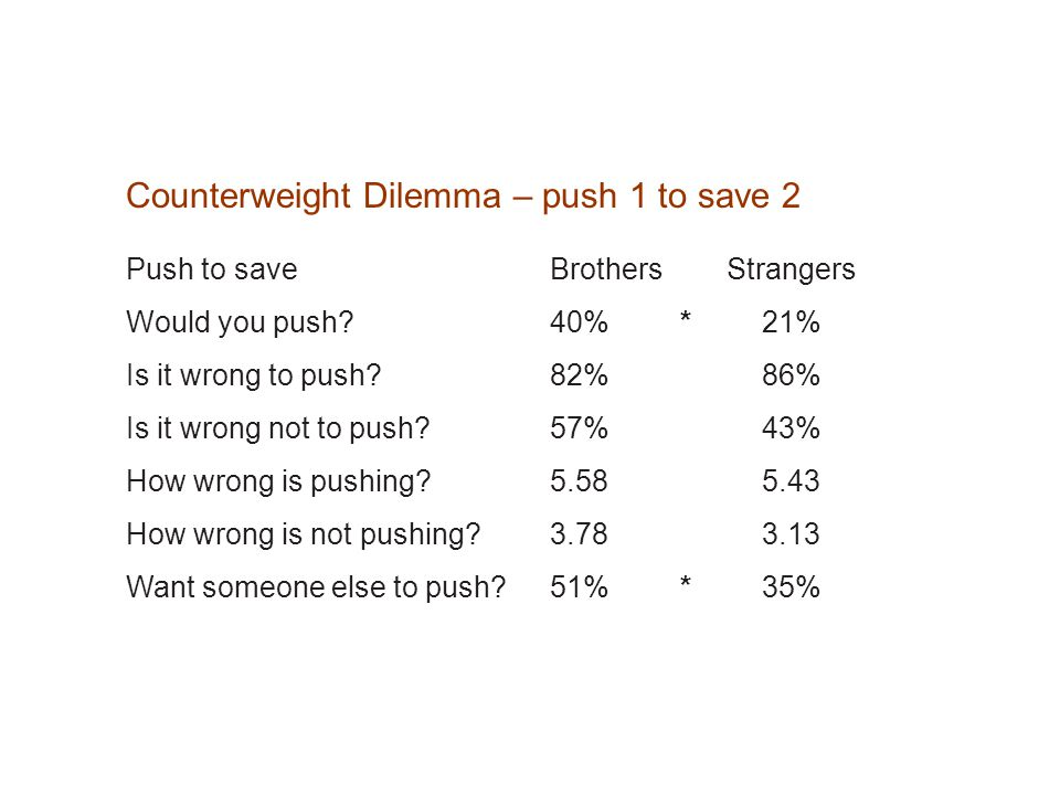 Counterweight Dilemma – push 1 to save 2 Push to save Brothers Strangers Would you push.