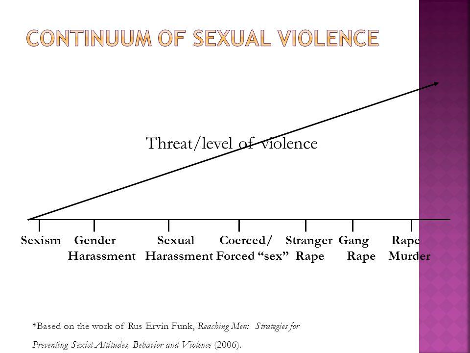 Threat/level of violence Sexism Gender Sexual Coerced/ Stranger Gang Rape Harassment Harassment Forced sex Rape Rape Murder *Based on the work of Rus