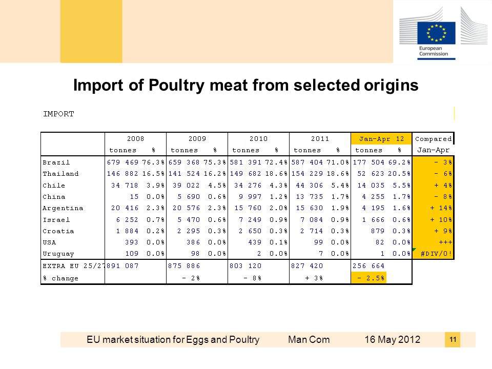 EU market situation for Eggs and Poultry Man Com 16 May 2012 11 Import of Poultry meat from selected origins
