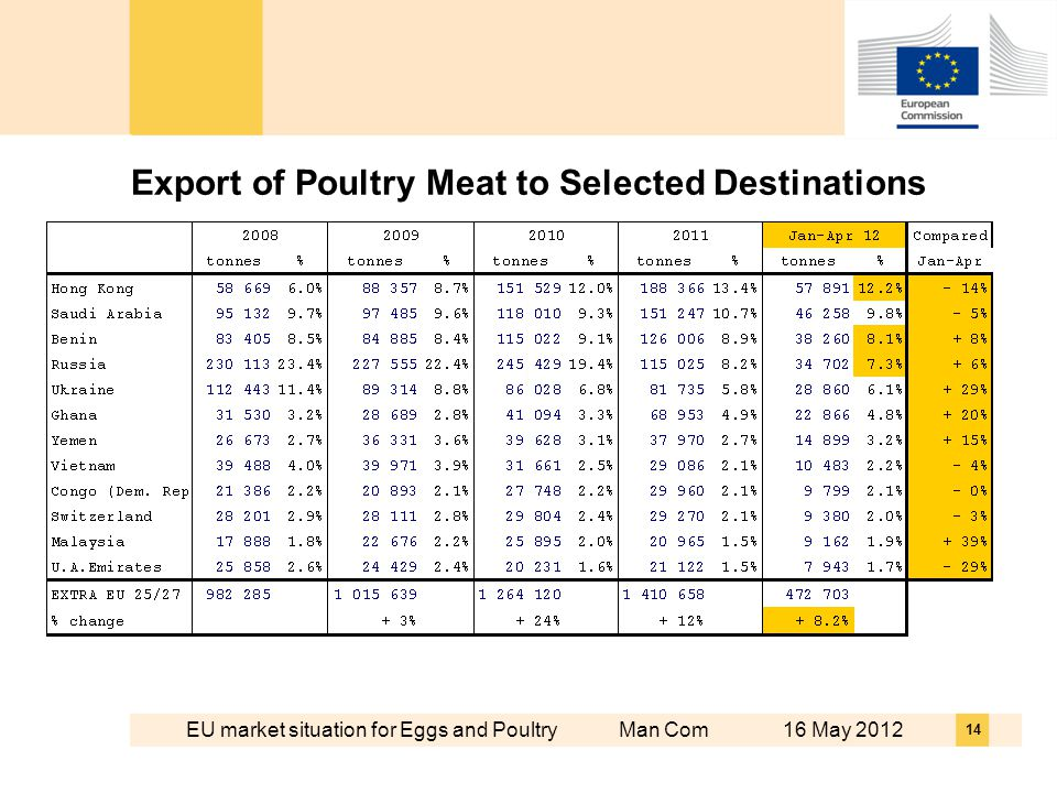 EU market situation for Eggs and Poultry Man Com 16 May 2012 14 Export of Poultry Meat to Selected Destinations