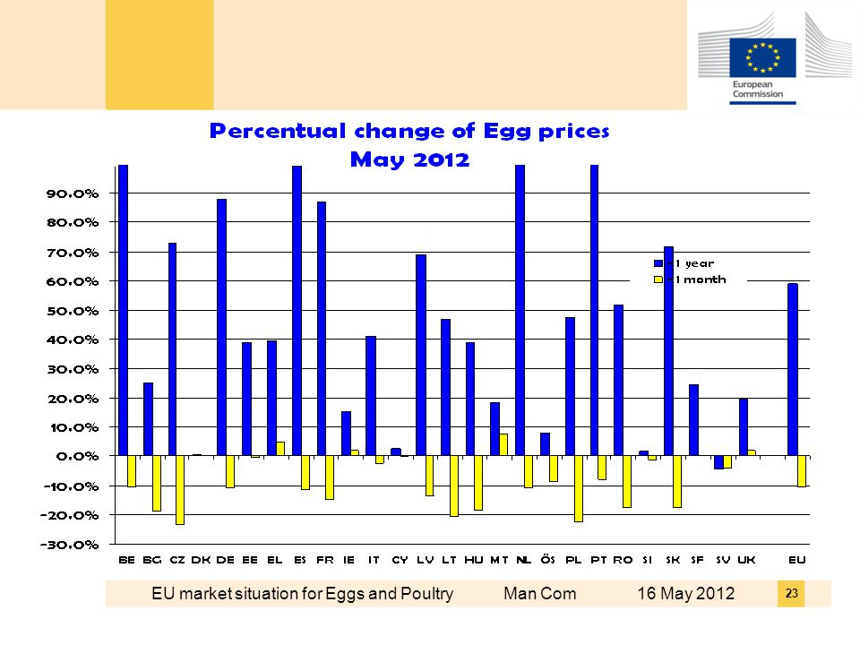 EU market situation for Eggs and Poultry Man Com 16 May 2012 23