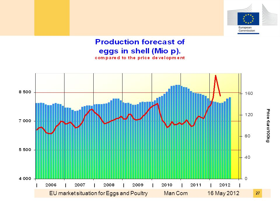 EU market situation for Eggs and Poultry Man Com 16 May 2012 27
