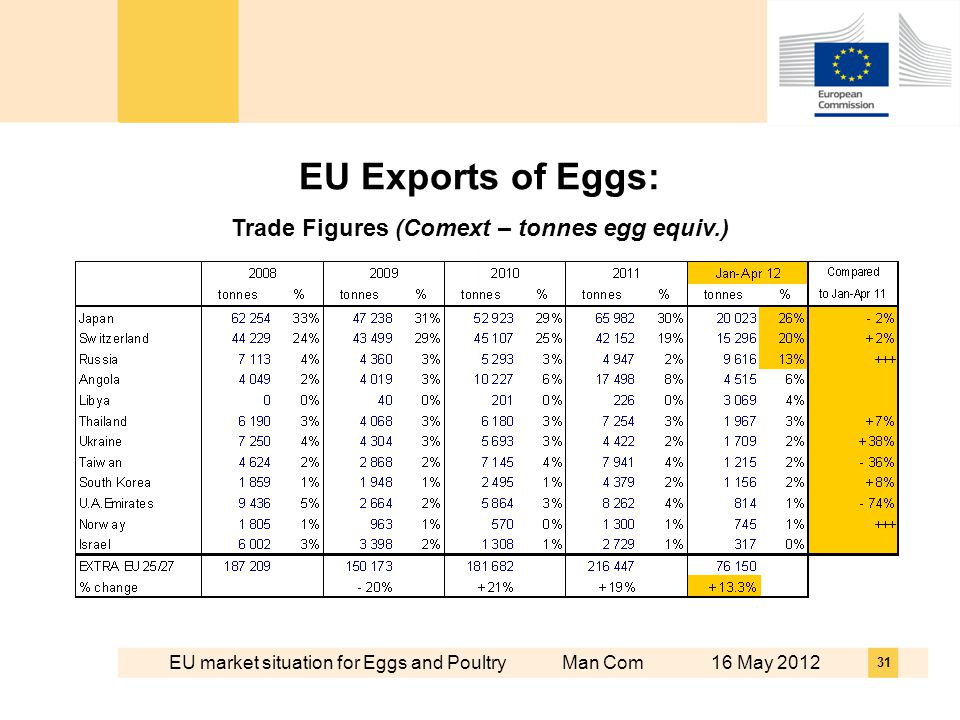 EU market situation for Eggs and Poultry Man Com 16 May EU Exports of Eggs: Trade Figures (Comext – tonnes egg equiv.)