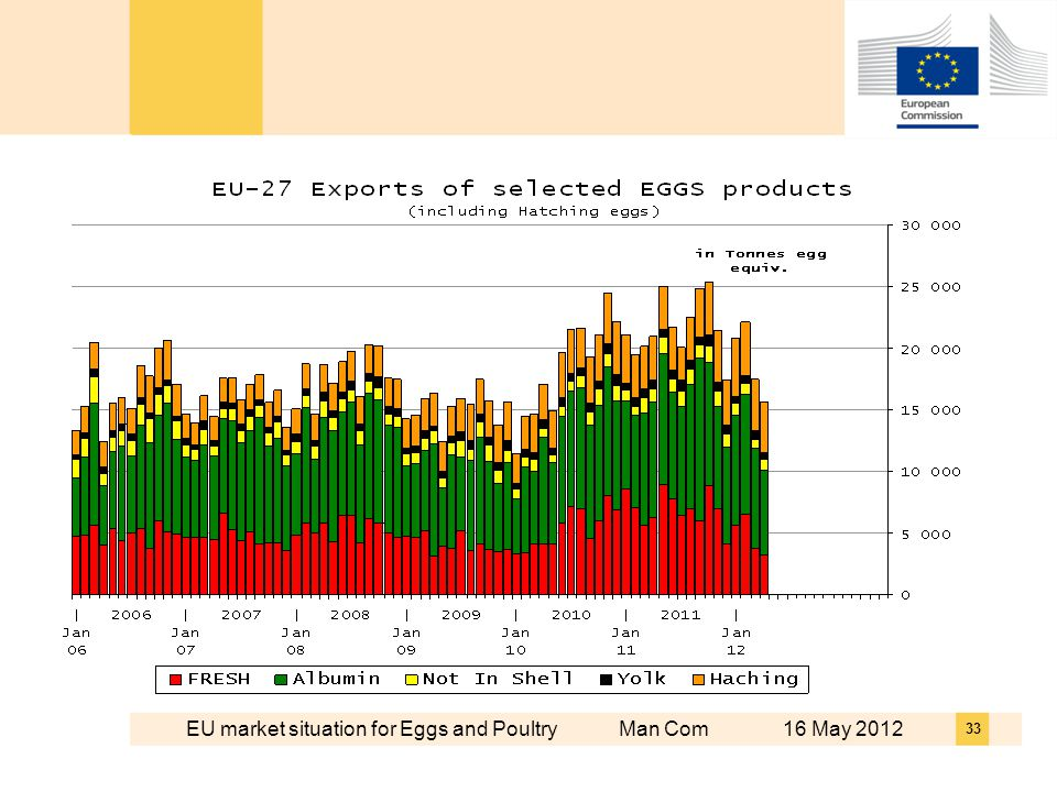 EU market situation for Eggs and Poultry Man Com 16 May 2012 33