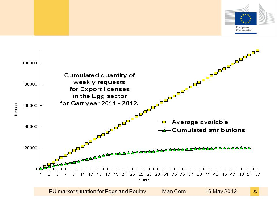 EU market situation for Eggs and Poultry Man Com 16 May 2012 35