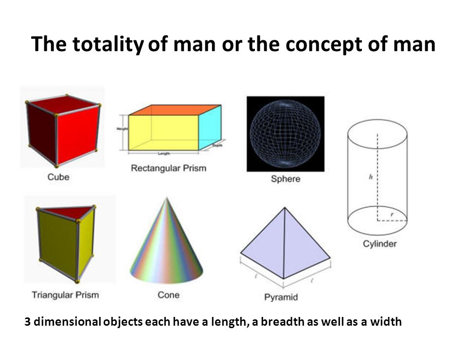 The totality of man or the concept of man 3 dimensional objects each have a length, a breadth as well as a width