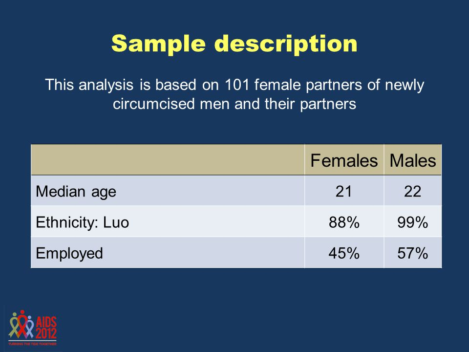 Sample description This analysis is based on 101 female partners of newly circumcised men and their partners FemalesMales Median age2122 Ethnicity: Lu