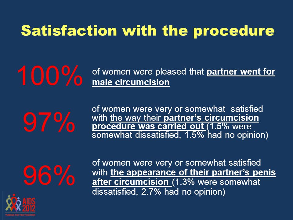 Satisfaction with the procedure of women were very or somewhat satisfied with the way their partners circumcision procedure was carried out (1.5% were somewhat dissatisfied, 1.5% had no opinion) 97% of women were very or somewhat satisfied with the appearance of their partners penis after circumcision (1.3% were somewhat dissatisfied, 2.7% had no opinion) 96% 100% of women were pleased that partner went for male circumcision