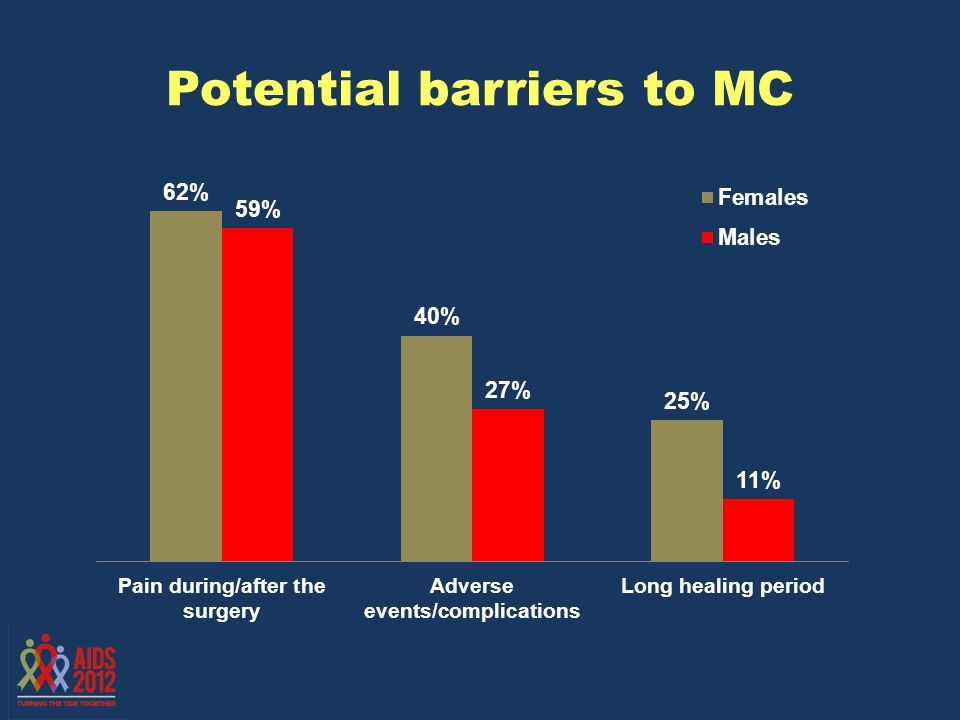 Potential barriers to MC