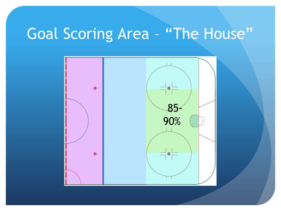 Goal Scoring Area – The House 85- 90%