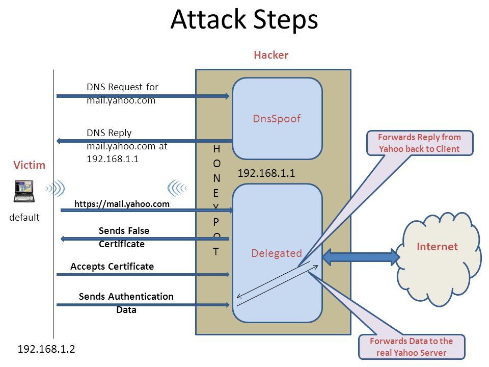 Attack Steps Victim Hacker Internet default DnsSpoof Delegated HONEYPOTHONEYPOT DNS Request for mail.yahoo.com 192.168.1.1 192.168.1.2 DNS Reply mail.yahoo.com at 192.168.1.1 https://mail.yahoo.com Sends False Certificate Accepts Certificate Sends Authentication Data Forwards Data to the real Yahoo Server Forwards Reply from Yahoo back to Client