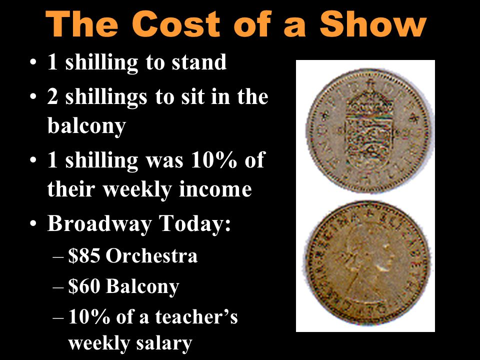 The Cost of a Show 1 shilling to stand 2 shillings to sit in the balcony 1 shilling was 10% of their weekly income Broadway Today: –$85 Orchestra –$60 Balcony –10% of a teachers weekly salary