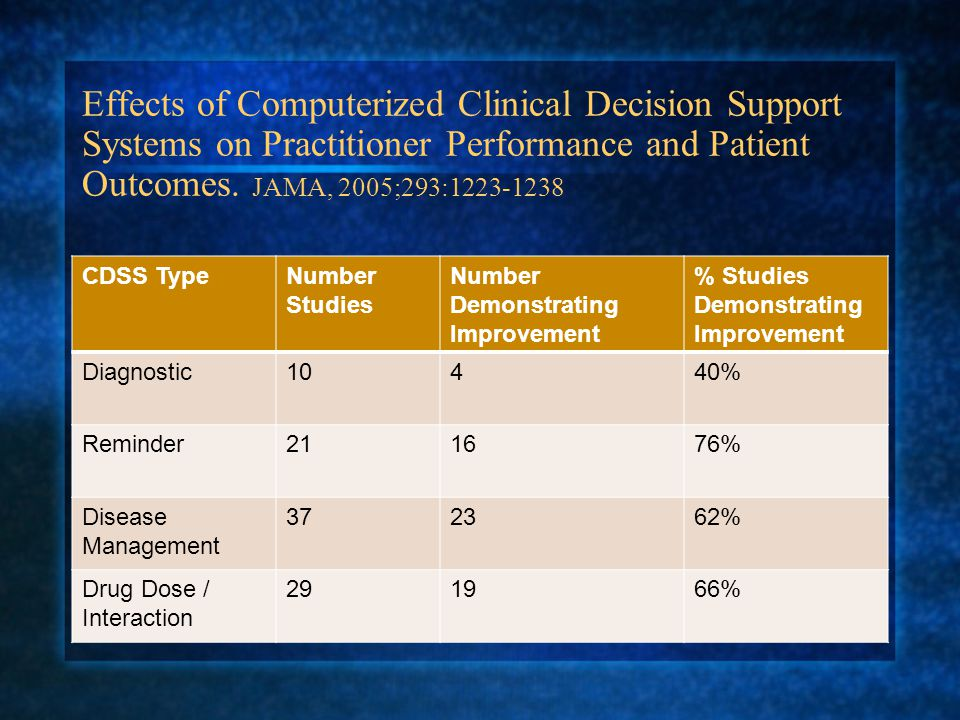 Automatic Vs Practitioner Activated Decision Support CDSS Type% Improved Provider Performance Automatic73% Provider Activated47% Effects of Computerized Clinical Decision Support Systems on Practitioner Performance and Patient Outcomes.
