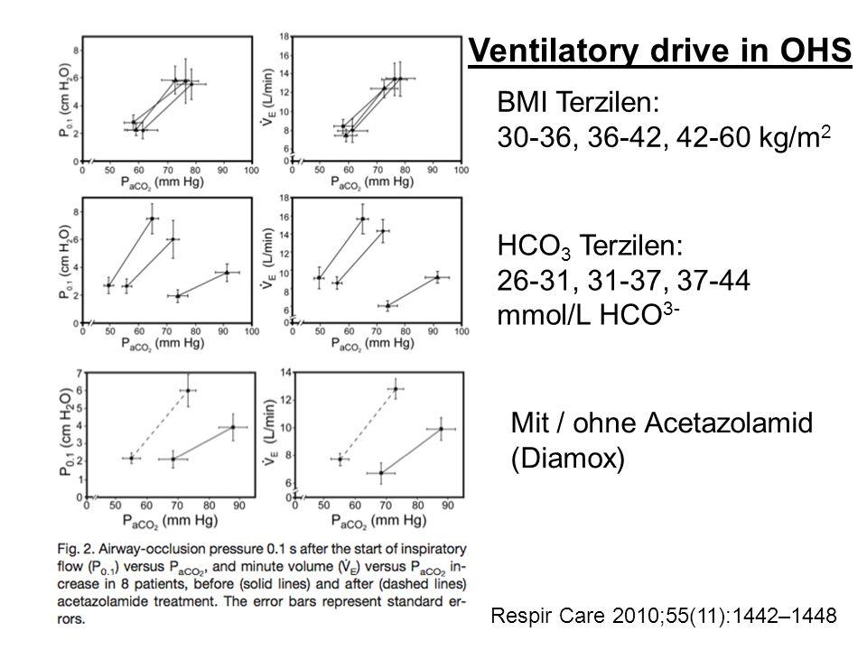 Respir Care 2010;55(11):1442–1448 BMI Terzilen: 30-36, 36-42, 42-60 kg/m 2 HCO 3 Terzilen: 26-31, 31-37, 37-44 mmol/L HCO 3- Mit / ohne Acetazolamid (Diamox) Ventilatory drive in OHS