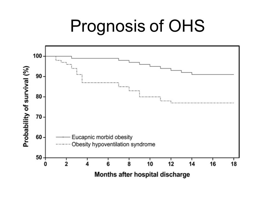 Prognosis of OHS
