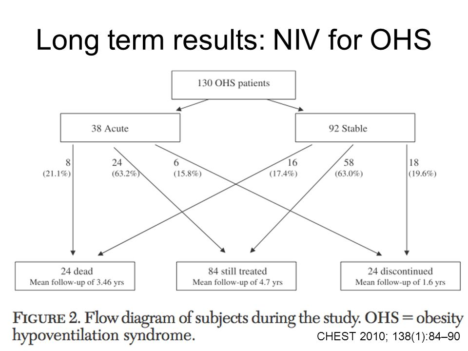 Long term results: NIV for OHS CHEST 2010; 138(1):84–90