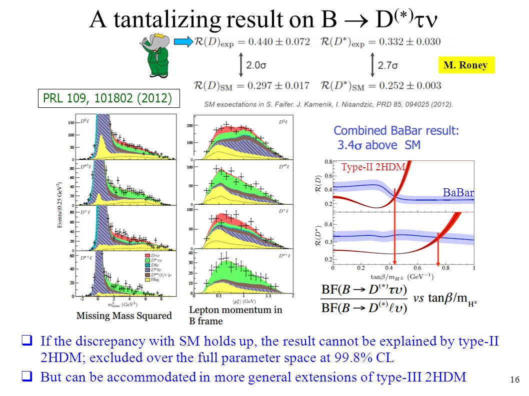 A tantalizing result on B D ( ) } Man-made machines 16 If the discrepancy with SM holds up, the result cannot be explained by type-II 2HDM; excluded over the full parameter space at 99.8% CL But can be accommodated in more general extensions of type-III 2HDM M.