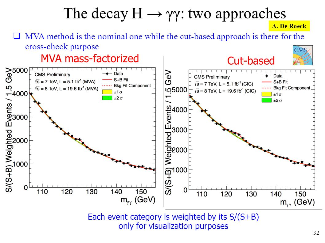 The decay H γγ: two approaches Cut-based Each event category is weighted by its S/(S+B) only for visualization purposes 32 MVA method is the nominal one while the cut-based approach is there for the cross-check purpose MVA mass-factorized A.