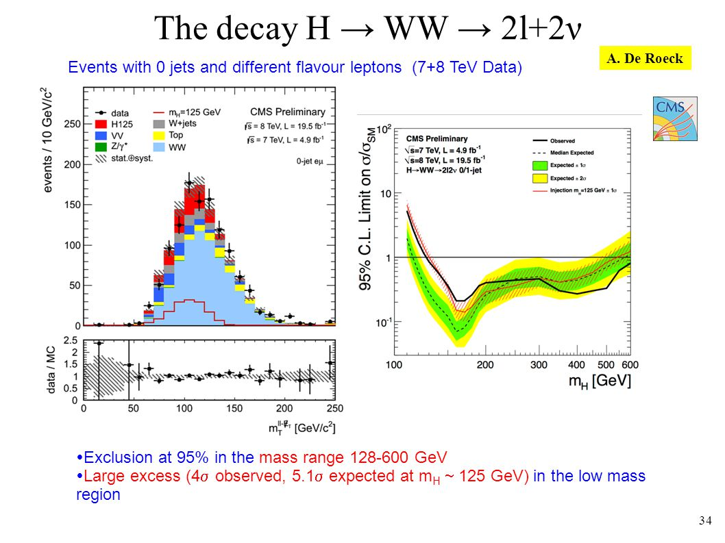 The decay H WW 2l+2ν Events with 0 jets and different flavour leptons (7+8 TeV Data) 34 Exclusion at 95% in the mass range 128-600 GeV Large excess (4 observed, 5.1 expected at m H 125 GeV) in the low mass region A.