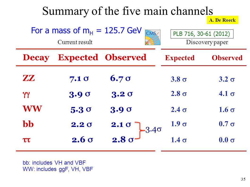 Summary of the five main channels bb: includes VH and VBF WW: includes ggF, VH, VBF For a mass of m H = 125.7 GeV CMS-PAS-HIG-13-005 3.4 35 Current result Discovery paper Expected Observed 3.8 3.2 2.8 4.1 2.4 1.6 1.9 0.7 1.4 0.0 PLB 716, 30-61 (2012) A.