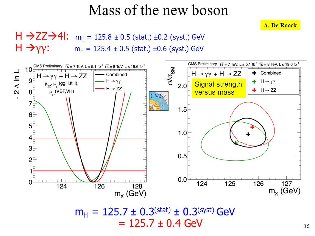 Mass of the new boson m H = 125.7 ± 0.3 (stat) ± 0.3 (syst) GeV = 125.7 ± 0.4 GeV H ZZ 4l: m H = 125.8 ± 0.5 (stat.) ±0.2 (syst.) GeV H γγ : m H = 125.4 ± 0.5 (stat.) ±0.6 (syst.) GeV Signal strength versus mass 36 A.