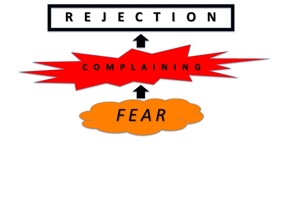 REJECTION COMPLAINING FEAR