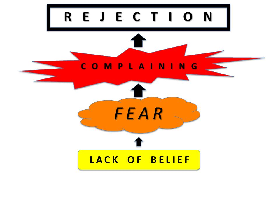 REJECTION COMPLAINING FEAR LACK OF BELIEF