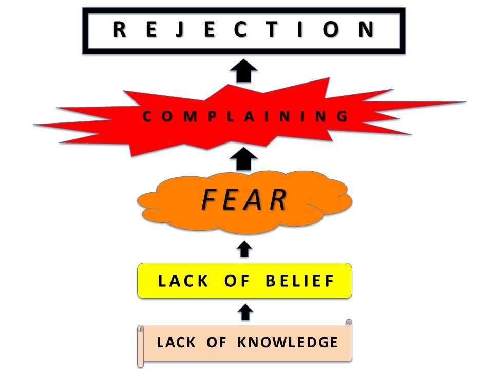 REJECTION COMPLAINING FEAR LACK OF KNOWLEDGE