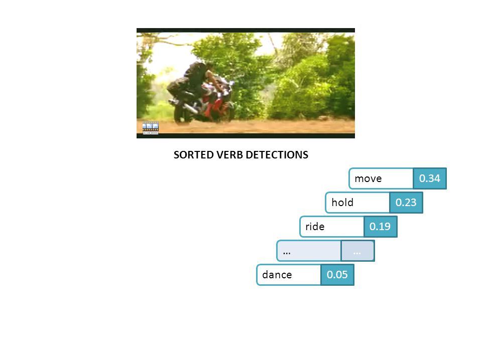 SORTED VERB DETECTIONS move0.34hold0.23ride0.19dance0.05……