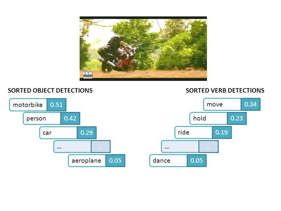 SORTED VERB DETECTIONS move0.34hold0.23ride0.19dance0.05……motorbike0.51person0.42car0.29aeroplane0.05…… SORTED OBJECT DETECTIONS