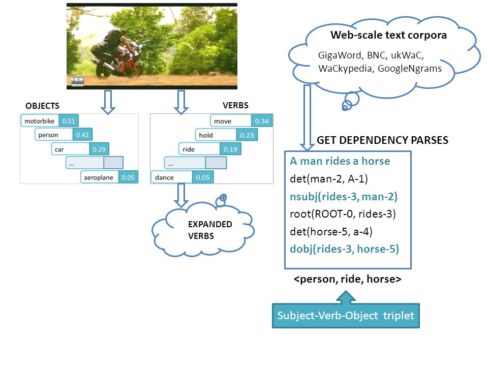 OBJECTS VERBS EXPANDED VERBS Web-scale text corpora GigaWord, BNC, ukWaC, WaCkypedia, GoogleNgrams A man rides a horse det(man-2, A-1) nsubj(rides-3, man-2) root(ROOT-0, rides-3) det(horse-5, a-4) dobj(rides-3, horse-5) GET DEPENDENCY PARSES Subject-Verb-Object triplet