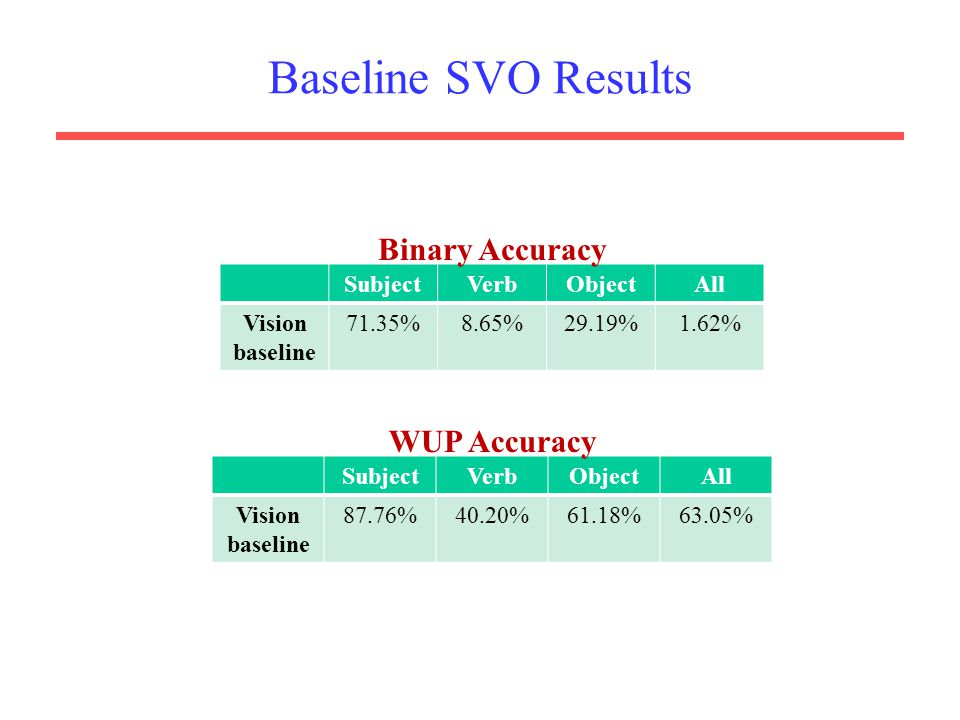 Baseline SVO Results SubjectVerbObjectAll Vision baseline 71.35%8.65%29.19%1.62% SubjectVerbObjectAll Vision baseline 87.76%40.20%61.18%63.05% Binary Accuracy WUP Accuracy